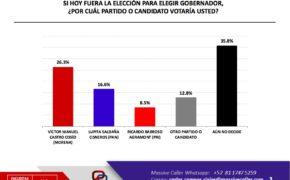 Víctor Castro y MORENA siguen punteando las preferencias ciudadanas de cara al 2021