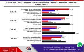 Ni con Pancho Pelayo ni con Lupita Saldaña el PAN ganaría en el 2021; el Gobernador sería de MORENA